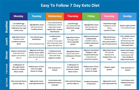 easy  follow  week ketogenic diet meal plan  lose