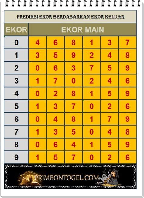 tabel angka paito pengeluaran combett group