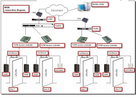 Security Wiring Schematic by Access System Schematic Diagram Wiring Diagram