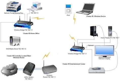 static ip   setup  home network