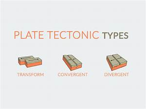 Plate Tectonic Types  Divergent  Convergent And Transform