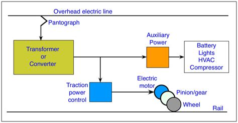 Simple Engine Block Diagram by How A Engine Diagram Wiring Diagram