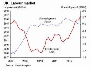 Another Labour Market Puzzle