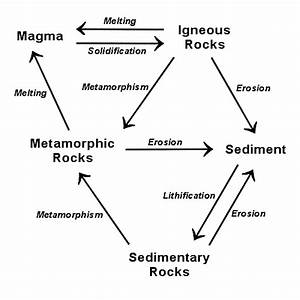 Diagram Of The Rock Cycle