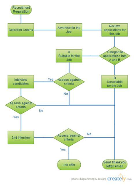 workflow diagram template visio workflow diagram ex les visio server diagram elsavadorla