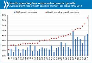 Healthcare Costs Chart Healthcare Costs Unsustainable In Advanced Economies