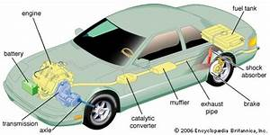 Intro To Driving  How Does A Car Work