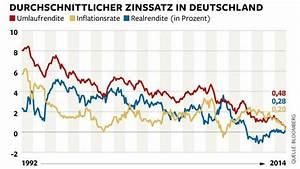 Zinsen Sparbuch Berechnen : ezb kauft staatsanleihen das m ssen sparer jetzt wissen die welt ~ Themetempest.com Abrechnung