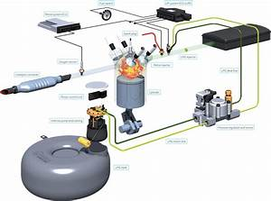 Blog Mec U00e1nicos  El Gas Glp Como Combustible Alternativo En
