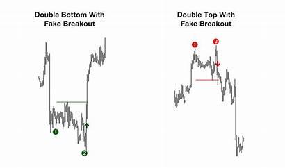 Double Bottom Indicator Trading Smart Money Ultimate