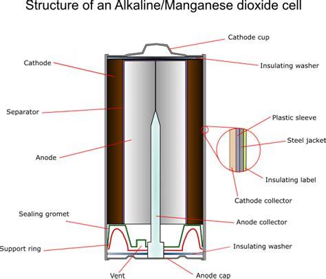 doitpoms tlp library batteries alkalinemanganese oxide batteries
