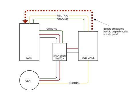 Generator Unswitched Neutral Ground Wires Need