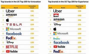 Apple Tops Brandz 100 Most Valuable Us Brands List