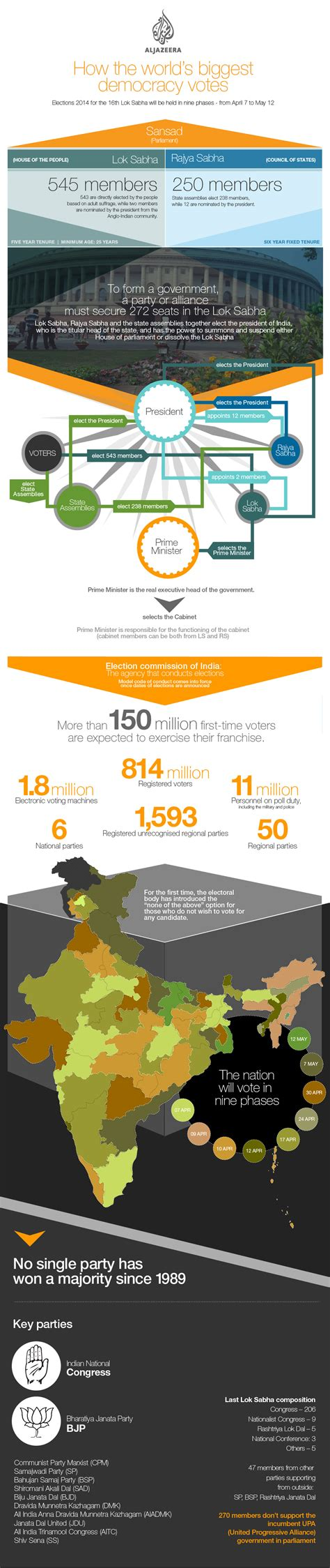 infographic  india forms  government india al jazeera