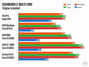 Apple A9x Vs A8x Vs A9 Vs Intel Core Processors