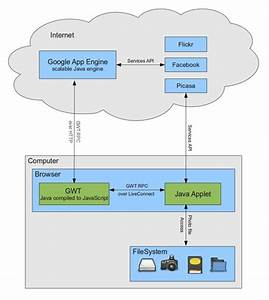 Google Cloud Platform Blog  Pictarine  Pictures In The Cloud