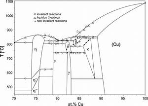 Equilibrium Phase Diagram Of The Cu U2013si System Between 70