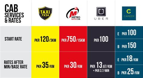 Cab And Ride Hailing Companies-compared