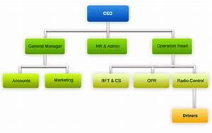 Artha Logistics Organization Structure