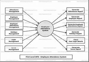 Employee Attendance System Dataflow Diagram  Dfd  Freeprojectz