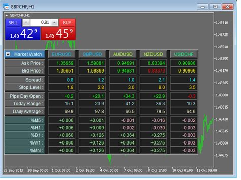mt4 market buy the market panel mt4 trading utility for