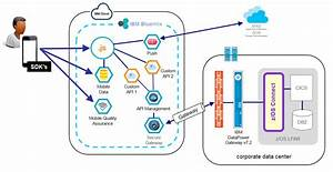 Info On Mainframe  2015