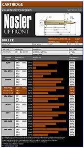 240 Weatherby Ballistics Chart 240 Weatherby Magnum Nosler