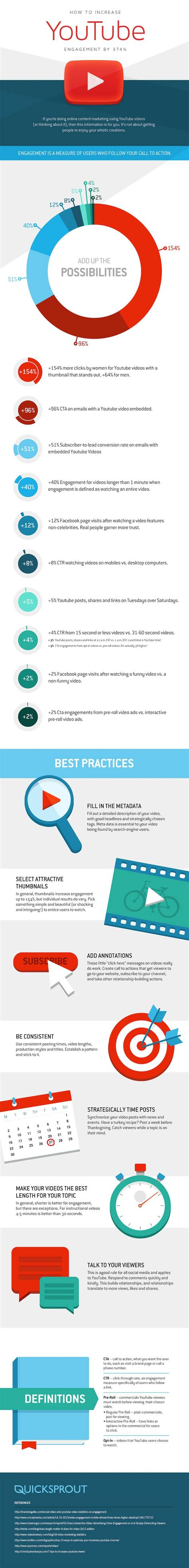 25 best ideas about integrated marketing communications