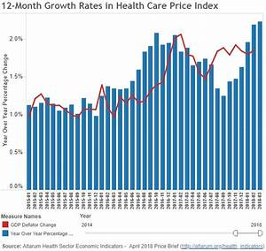 Healthcare Prices Hit Highest Annual Growth Rate Since Jan ...