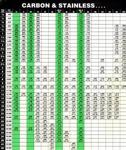 Steel Pipe Fittings Chart