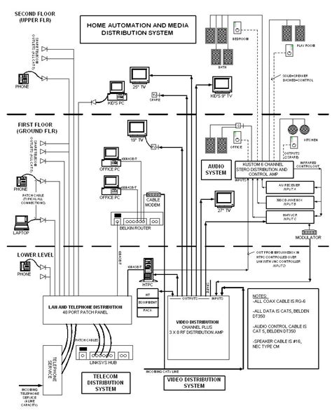 structured cabling and media distribution diagram riser