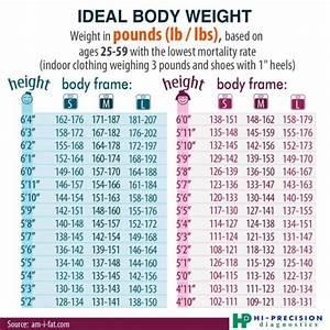 Ideal body weight | Frozen Features