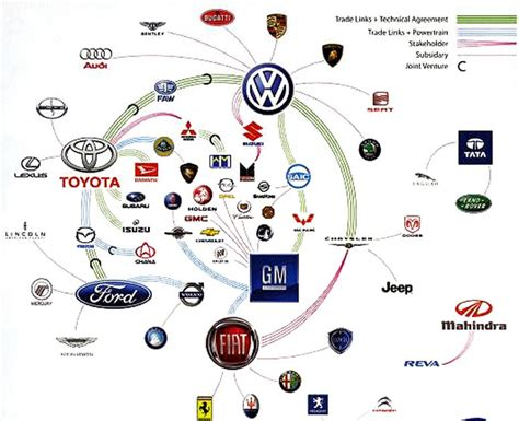 Who Owns Who In The Automotive Industry by Just A Car Who Owns What The Nameplate On The Cars
