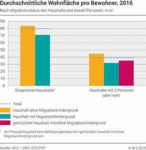 Sanierungskosten Pro M2 Wohnfläche : durchschnittliche wohnfl che pro bewohner nach migrationsstatus des haushalts und anzahl ~ Eleganceandgraceweddings.com Haus und Dekorationen