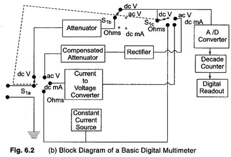 Digital Multimeters Panel Meters Bench Type