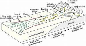 The Variety And Distribution Of Submarine Glacial Landforms And Implications For Ice
