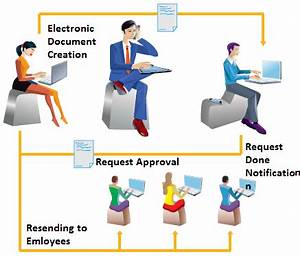 electronic document management and business process automation With corporate electronic document management system