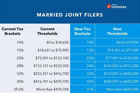 tax reform impact     turbotax