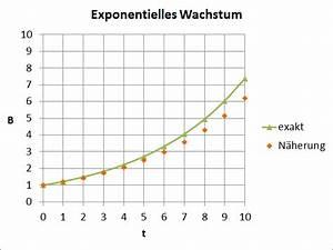Exponentielles Wachstum Wachstumsfaktor Berechnen : datei exp wikipedia ~ Themetempest.com Abrechnung