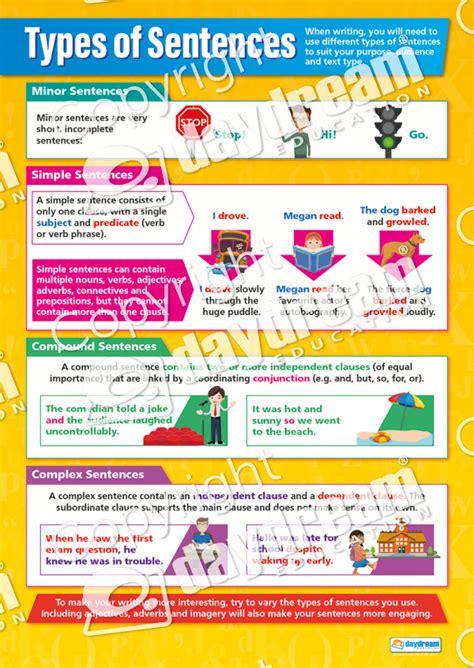types  sentences english grammar poster