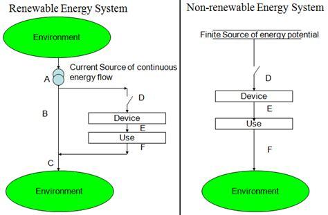 Renewable vs Non-Renewable Resources