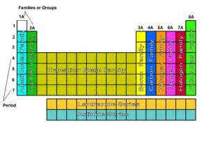 Periodic Table Groups and Families