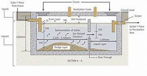 Septic Tanks And Tertiary Treatment Plants  U2013 Beara Water
