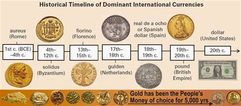 Us Fiat Currency by Onejustworld Dethroning The Us Dollar A History Of The