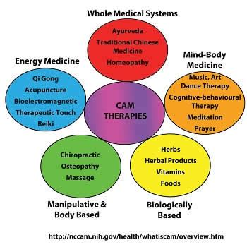 positive health article integrative healing