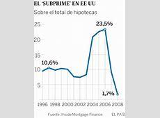 Hipotecas subprime La crisis con la que empezó todo
