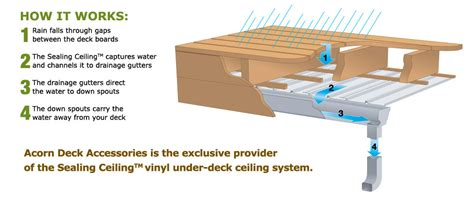 Waterproofing Under A Deck by Acorn Deck Accessories Providing The Sealing Ceilingtm
