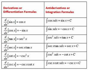 Calculus Antiderivative Solutions Examples Videos