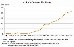 """China's """"Going Out"""" Initiative: Service Demand of Western ..."""