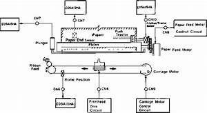Printer Mechanism Operation